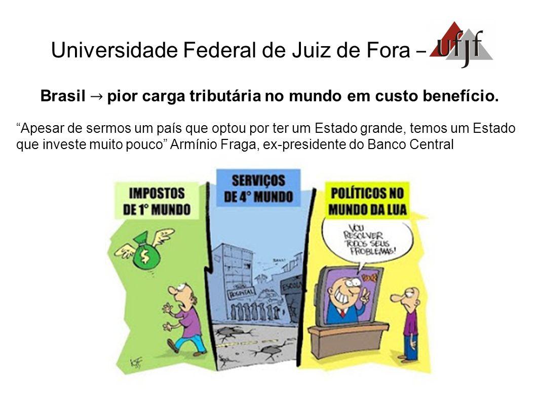 Brasil → pior carga tributária no mundo em custo benefício.