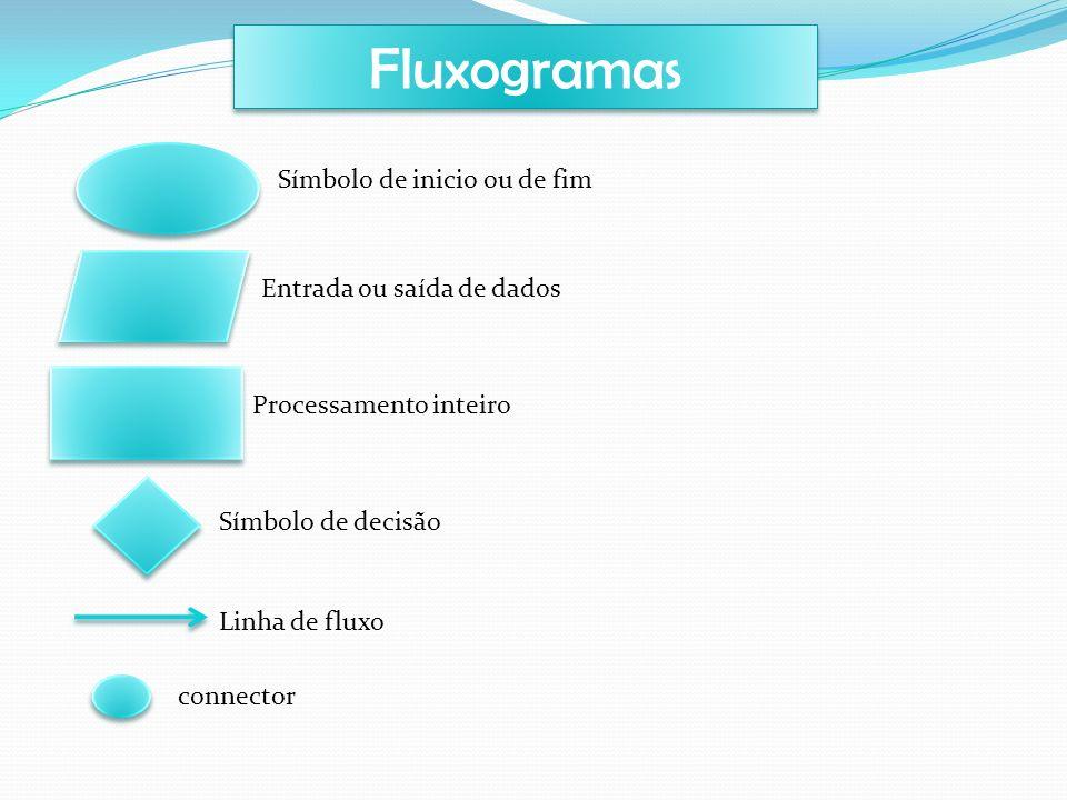Fluxogramas Símbolo de inicio ou de fim Entrada ou saída de dados