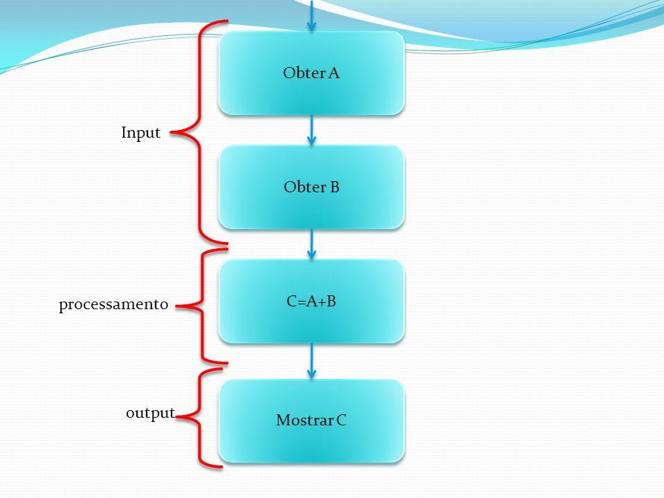 Obter A Input Obter B C=A+B processamento Mostrar C output