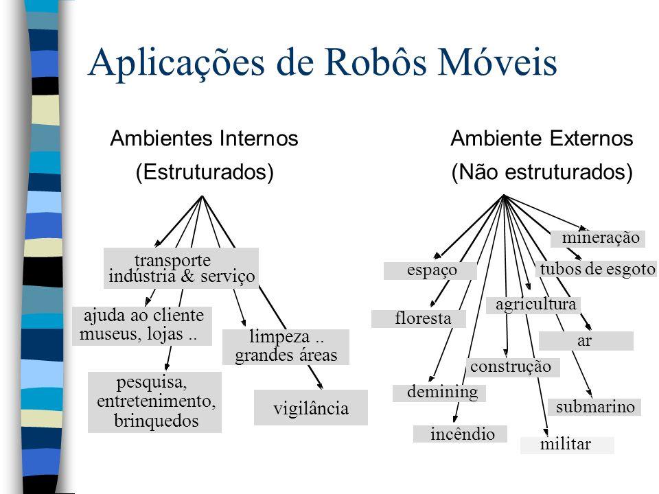 Aplicações de Robôs Móveis