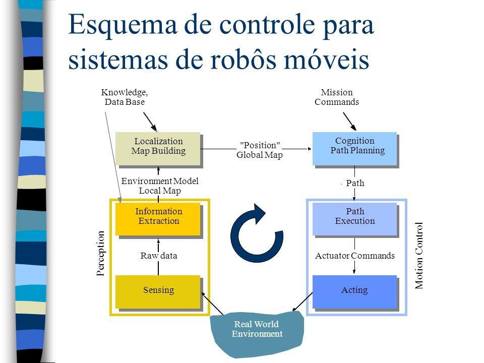 Esquema de controle para sistemas de robôs móveis