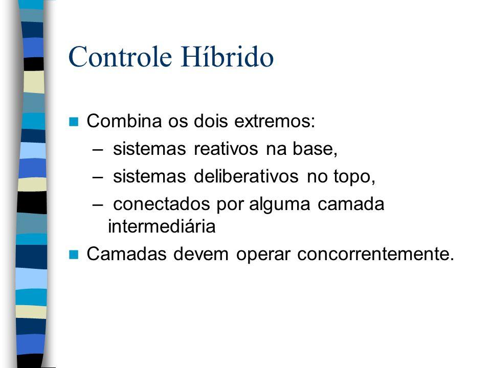 Controle Híbrido Combina os dois extremos: sistemas reativos na base,