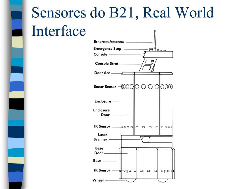 Sensores do B21, Real World Interface