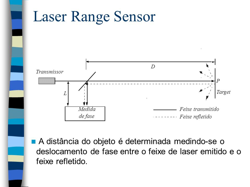 Laser Range Sensor Transmissor. Medida. de fase. Target. D. L. Feixe transmitido. Feixe refletido.