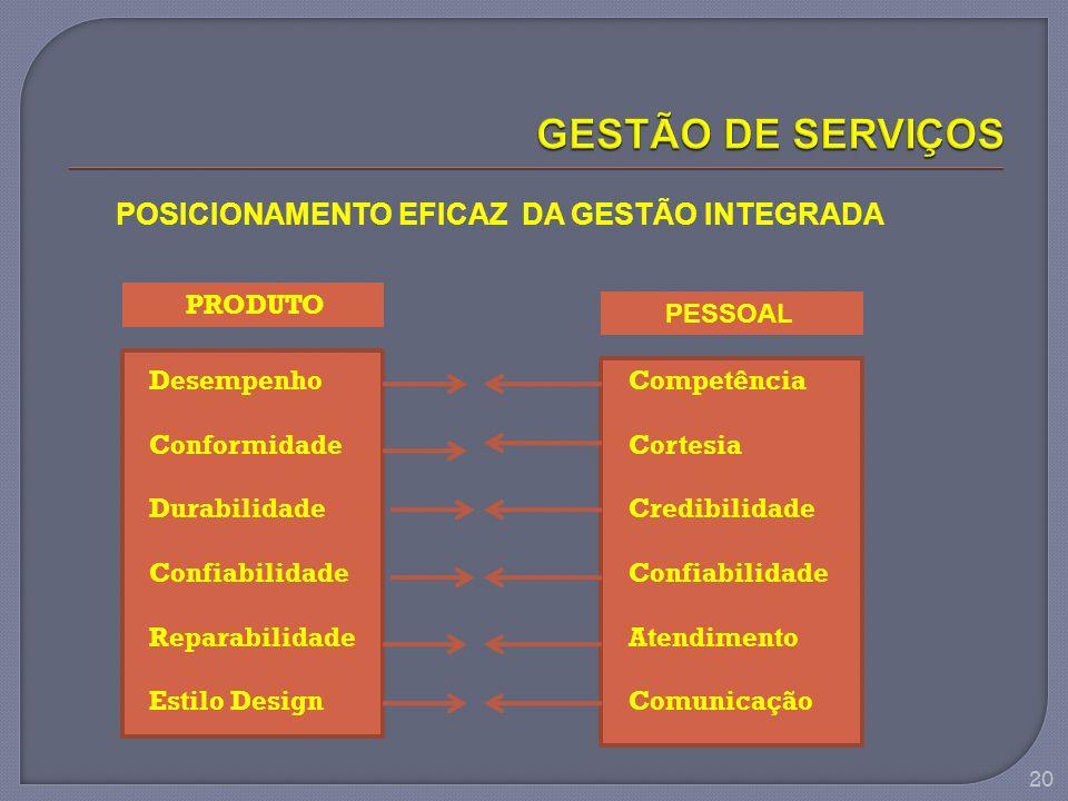 GESTÃO DE SERVIÇOS POSICIONAMENTO EFICAZ DA GESTÃO INTEGRADA PRODUTO