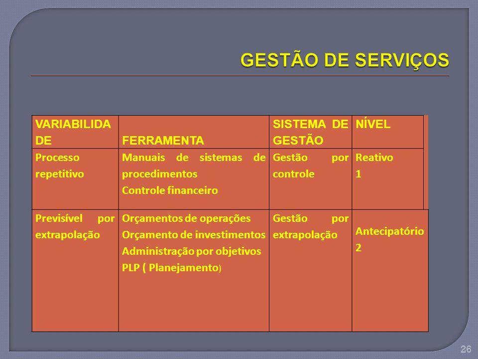 GESTÃO DE SERVIÇOS VARIABILIDADE FERRAMENTA SISTEMA DE GESTÃO NÍVEL