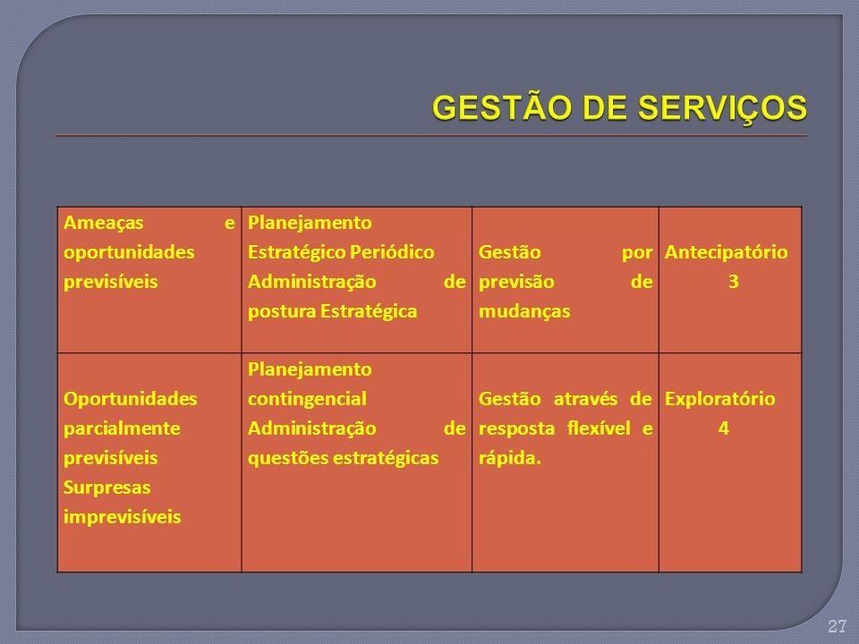 GESTÃO DE SERVIÇOS Ameaças e oportunidades previsíveis