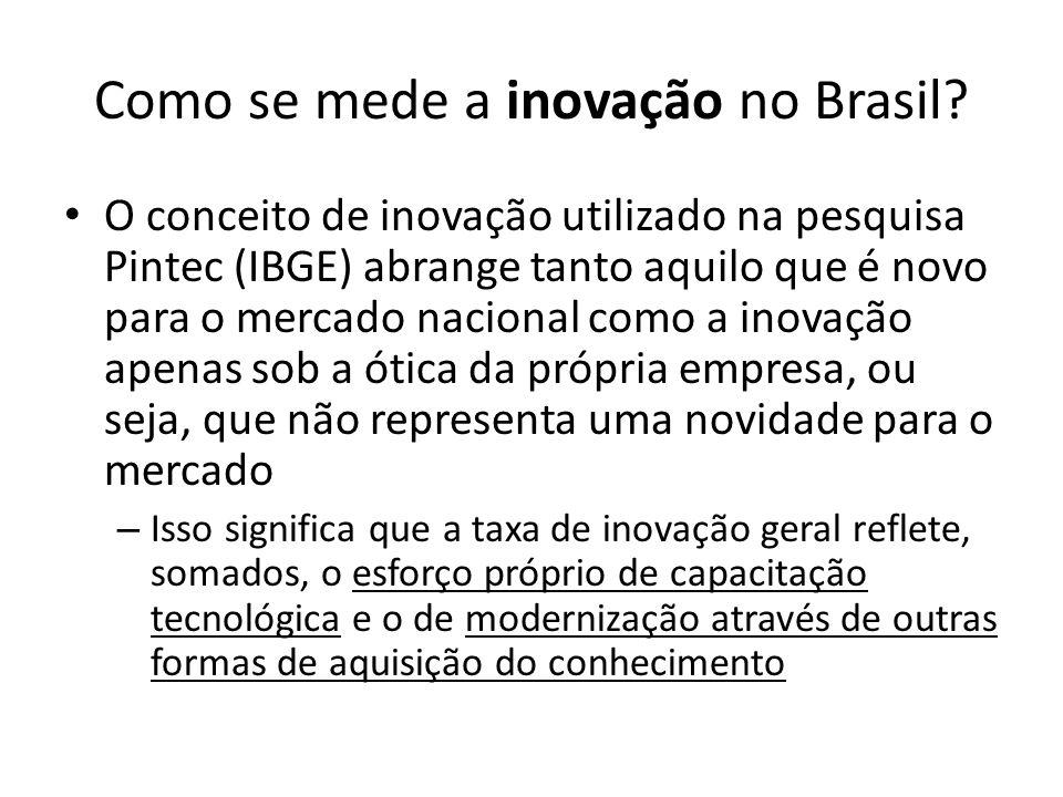 Como se mede a inovação no Brasil