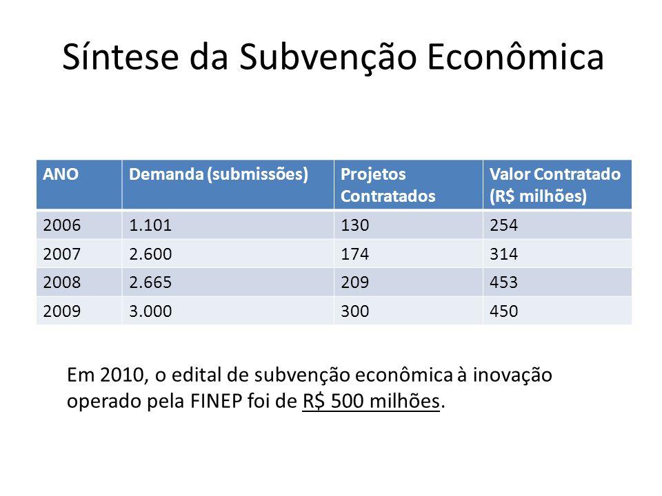 Síntese da Subvenção Econômica