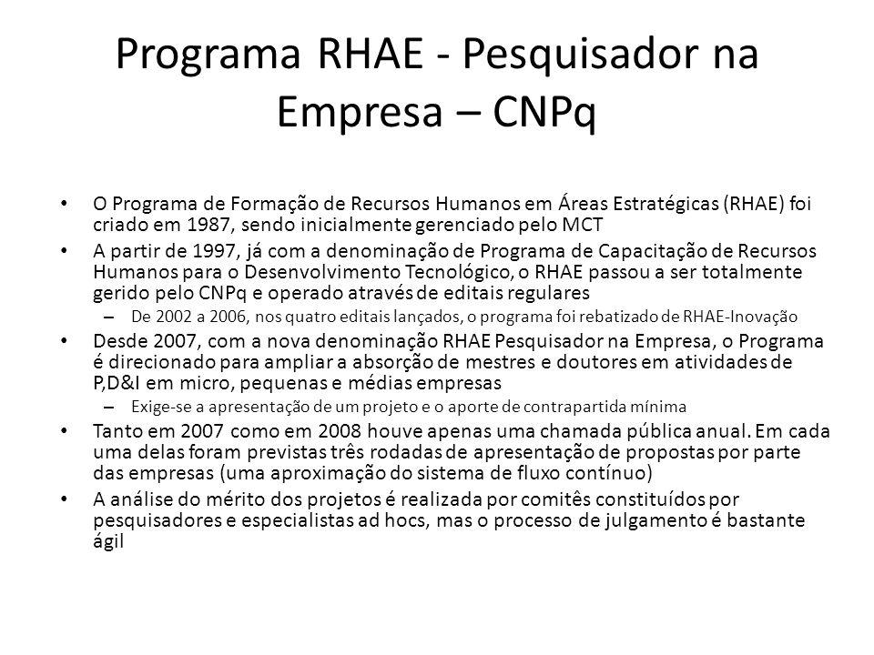 Programa RHAE - Pesquisador na Empresa – CNPq