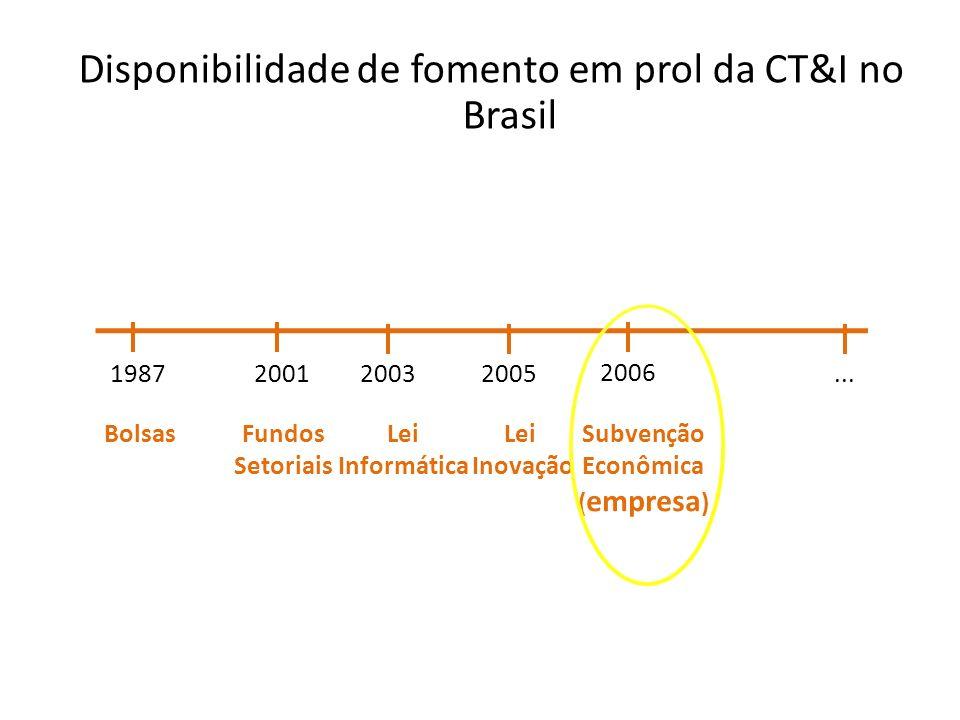 Disponibilidade de fomento em prol da CT&I no Brasil