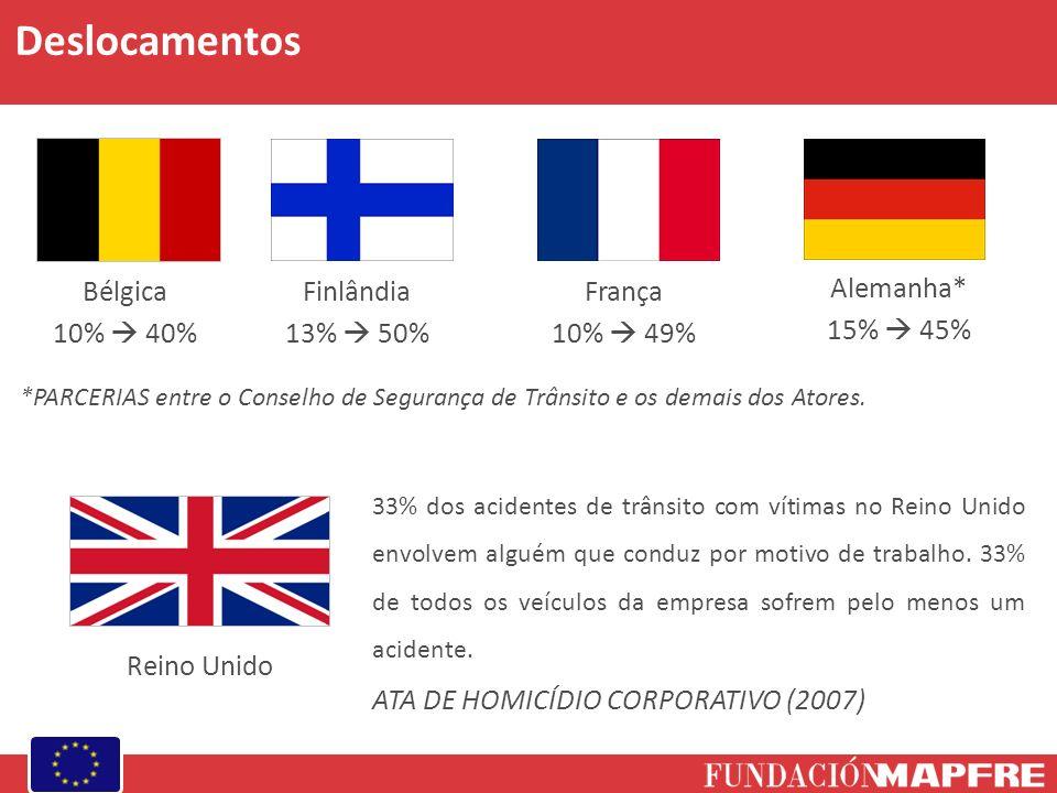 Deslocamentos Bélgica 10%  40% Finlândia 13%  50% França 10%  49%
