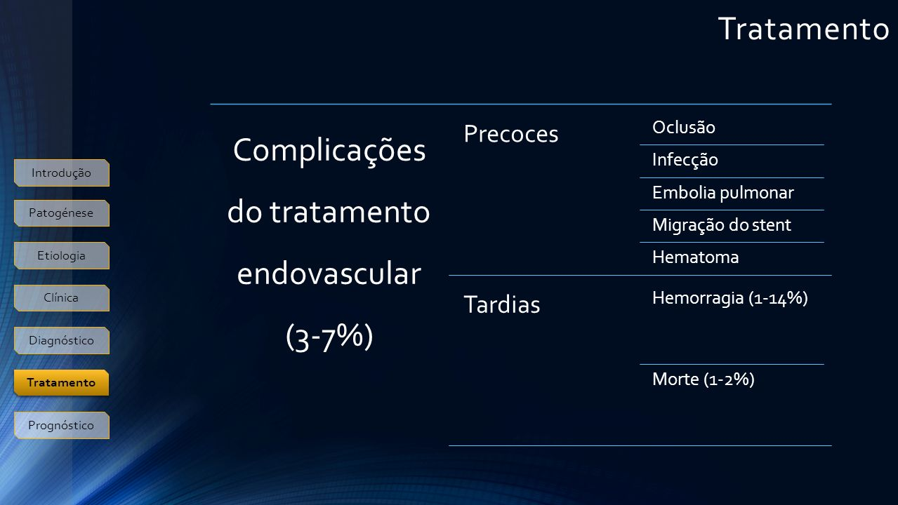 Complicações do tratamento endovascular (3-7%)