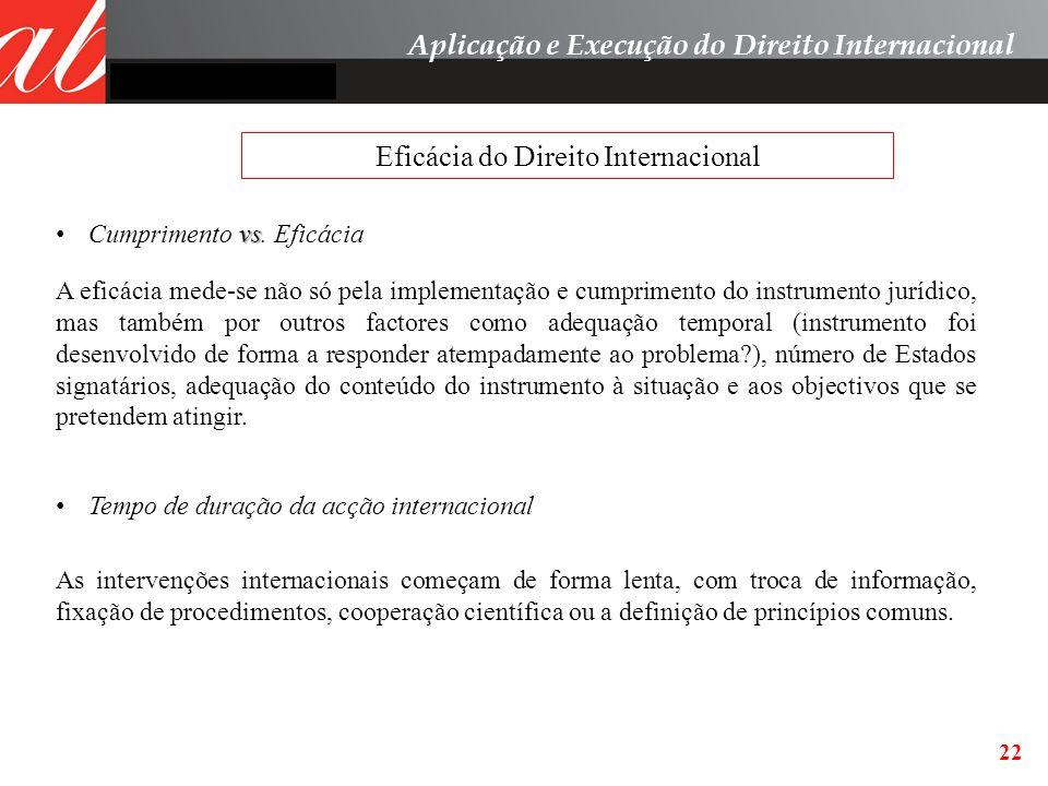 Eficácia do Direito Internacional
