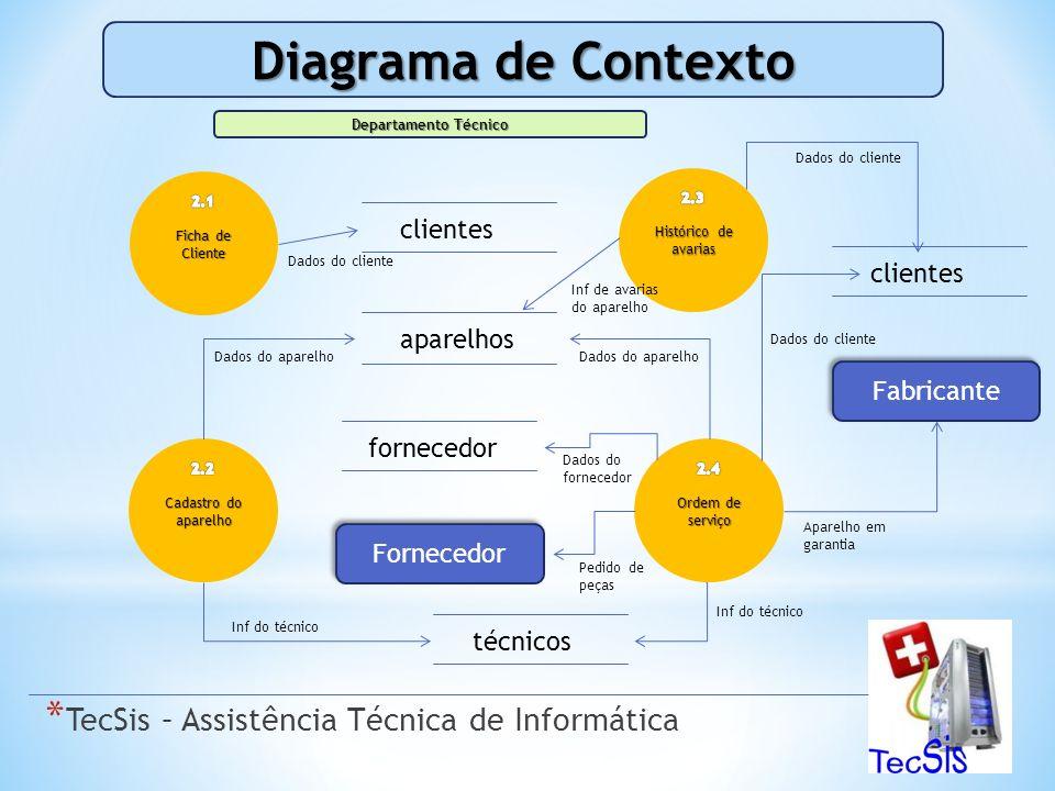 Diagrama de Contexto TecSis – Assistência Técnica de Informática