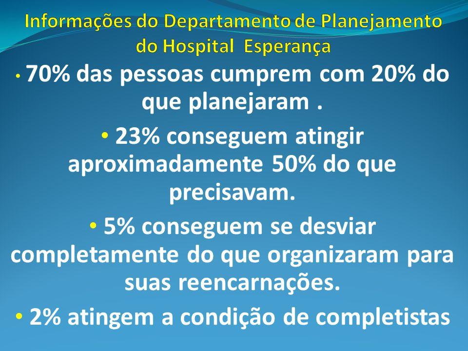 Informações do Departamento de Planejamento do Hospital Esperança