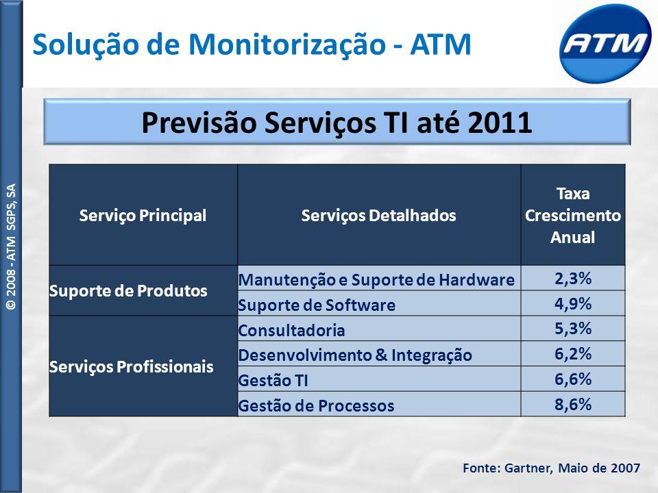 Previsão Serviços TI até 2011 Taxa Crescimento Anual