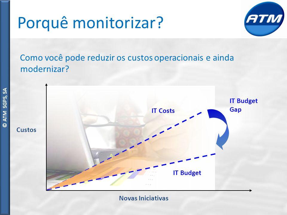 Porquê monitorizar Como você pode reduzir os custos operacionais e ainda modernizar IT Budget Gap.