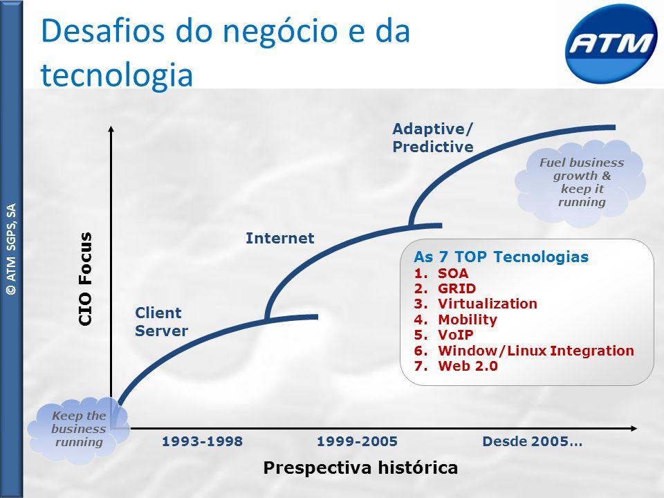 Desafios do negócio e da tecnologia