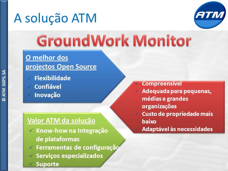 GroundWork Monitor A solução ATM O melhor dos projectos Open Source