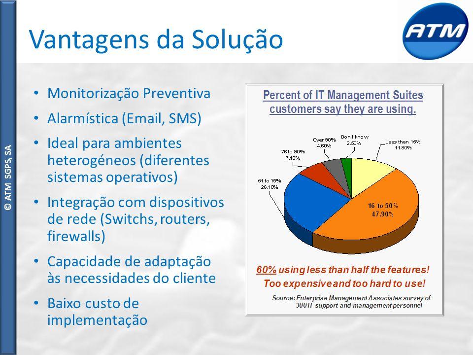 Vantagens da Solução Monitorização Preventiva Alarmística (Email, SMS)