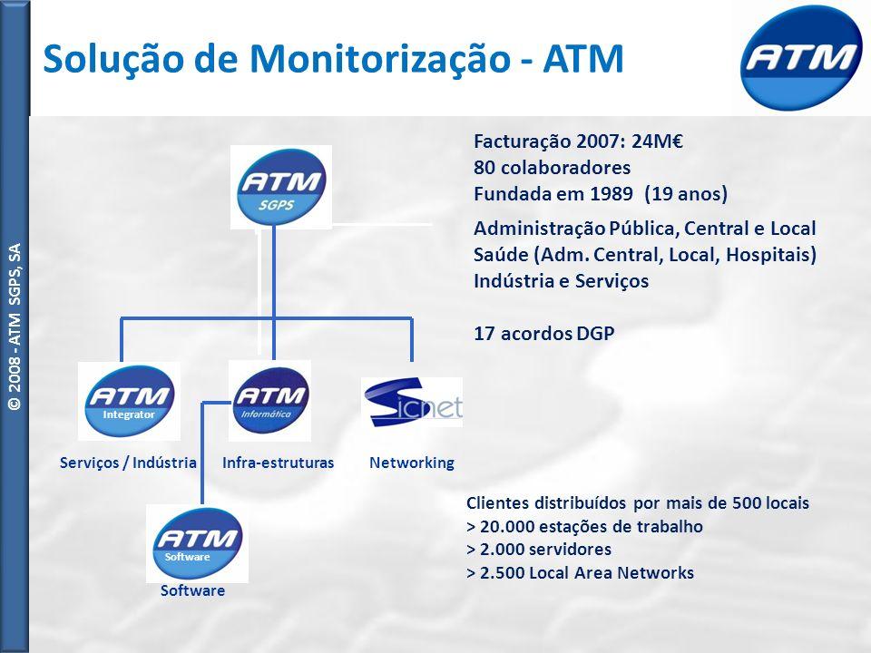 Solução de Monitorização - ATM