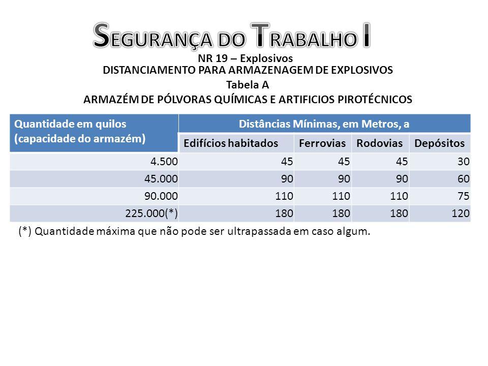 SEGURANÇA DO TRABALHO I Distâncias Mínimas, em Metros, a