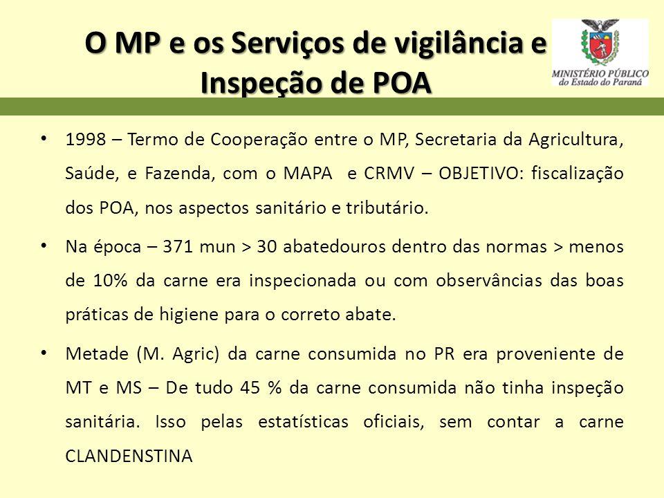 O MP e os Serviços de vigilância e Inspeção de POA
