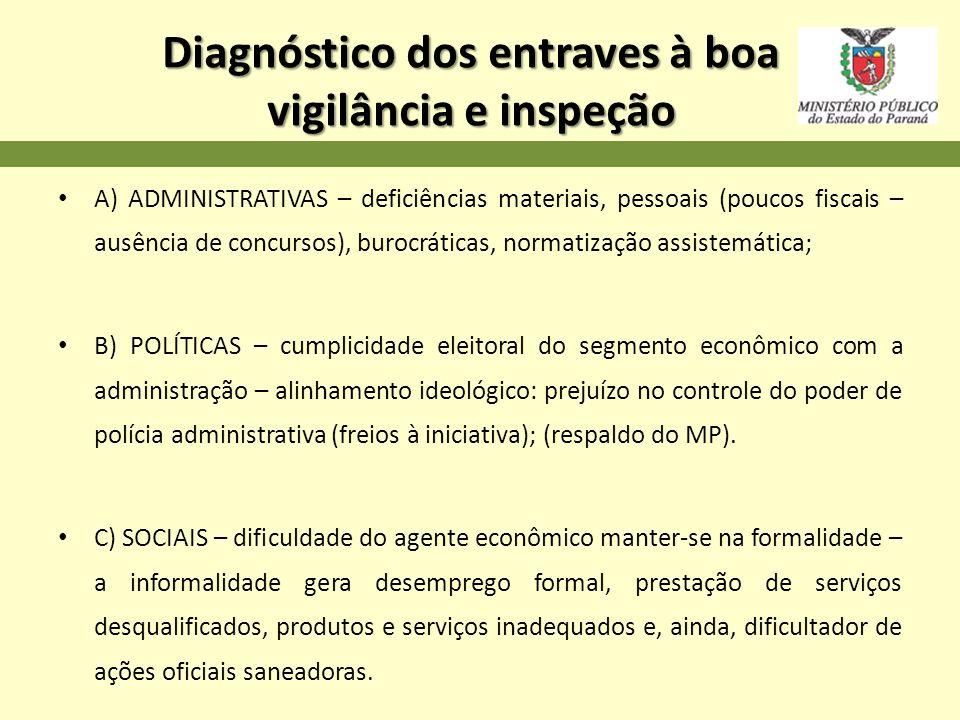 Diagnóstico dos entraves à boa vigilância e inspeção
