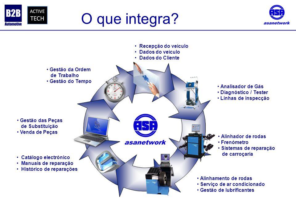 O que integra Recepção do veículo Dados do veículo Dados do Cliente