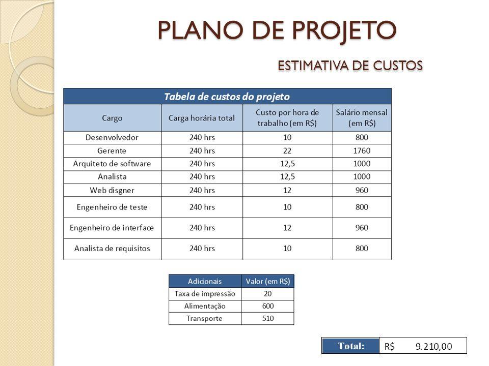 PLANO DE PROJETO ESTIMATIVA DE CUSTOS