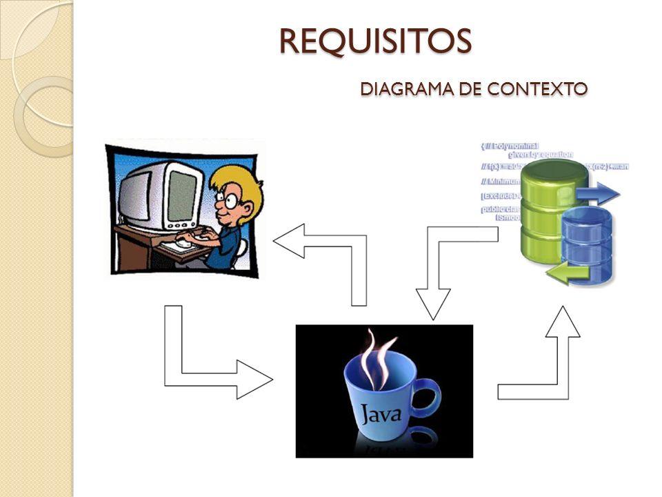 REQUISITOS DIAGRAMA DE CONTEXTO