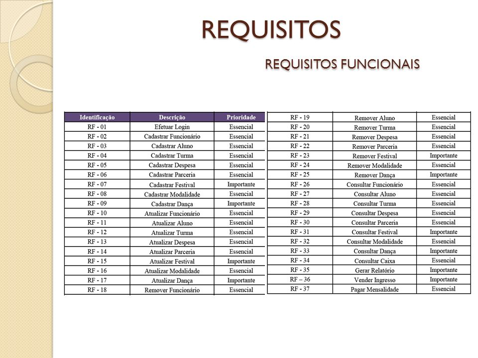 REQUISITOS REQUISITOS FUNCIONAIS
