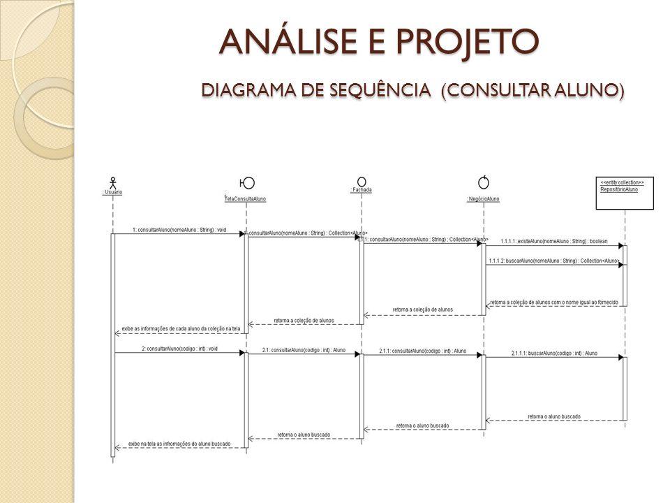 ANÁLISE E PROJETO DIAGRAMA DE SEQUÊNCIA (CONSULTAR ALUNO)