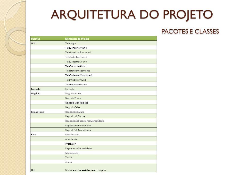 ARQUITETURA DO PROJETO PACOTES E CLASSES