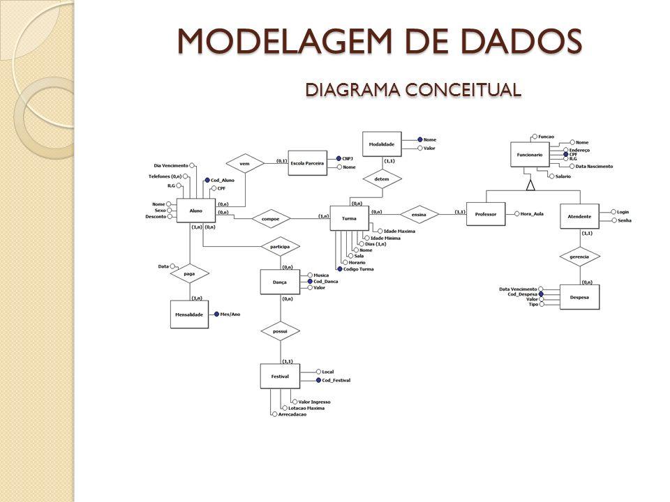 MODELAGEM DE DADOS DIAGRAMA CONCEITUAL