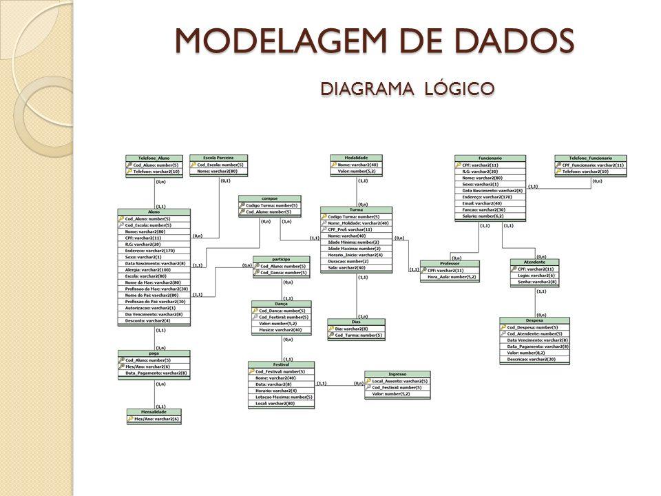 MODELAGEM DE DADOS DIAGRAMA LÓGICO