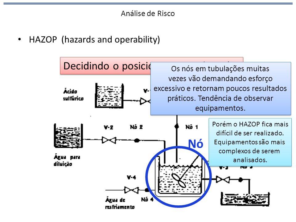 Nó Decidindo o posicionamento dos nós HAZOP (hazards and operability)