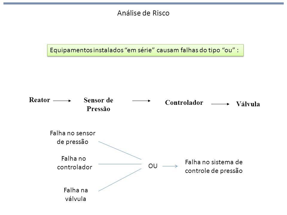 Análise de Risco Equipamentos instalados em série causam falhas do tipo ou : Reator. Sensor de Pressão.