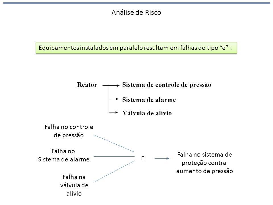 Análise de Risco Equipamentos instalados em paralelo resultam em falhas do tipo e : Reator. Sistema de controle de pressão.