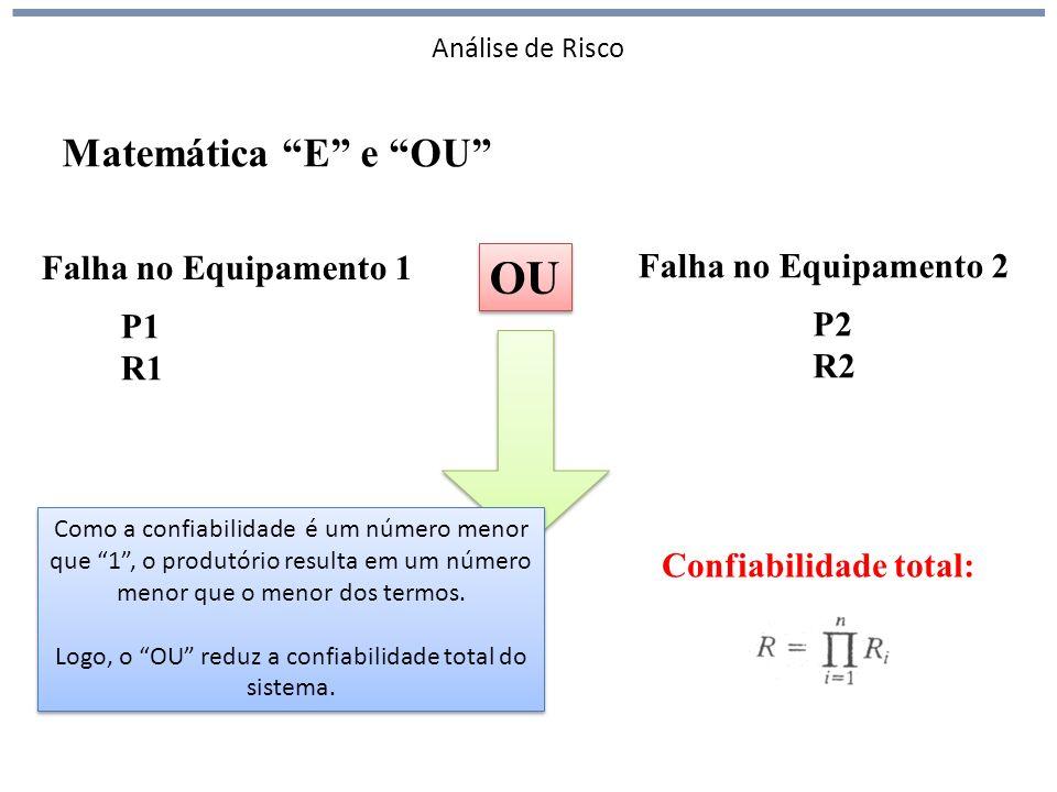 OU Matemática E e OU Falha no Equipamento 1 Falha no Equipamento 2