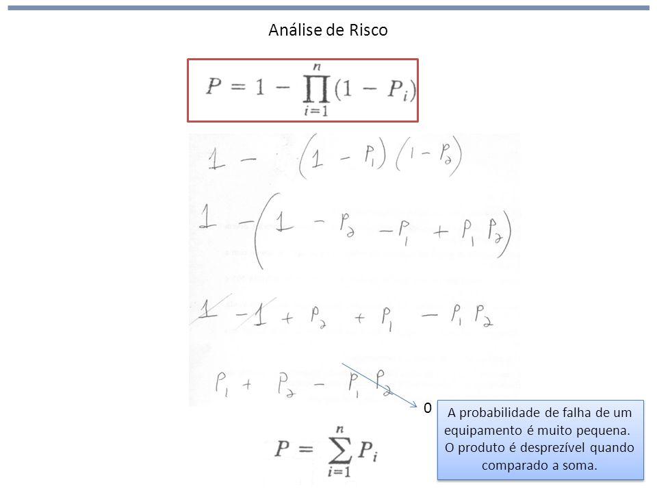 Análise de Risco A probabilidade de falha de um