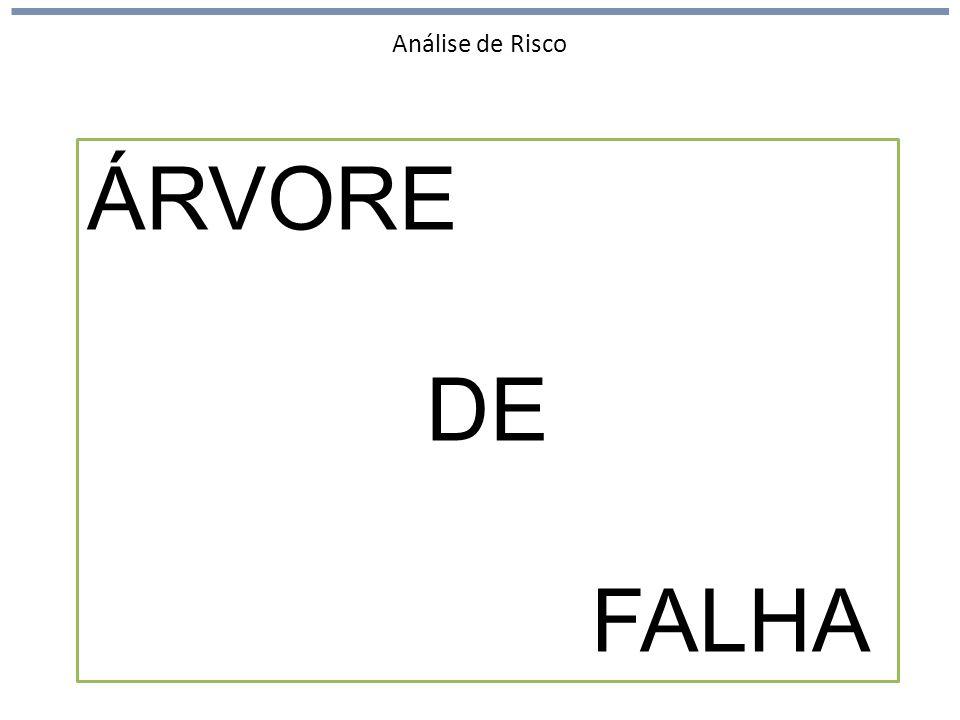 Análise de Risco ÁRVORE DE FALHA