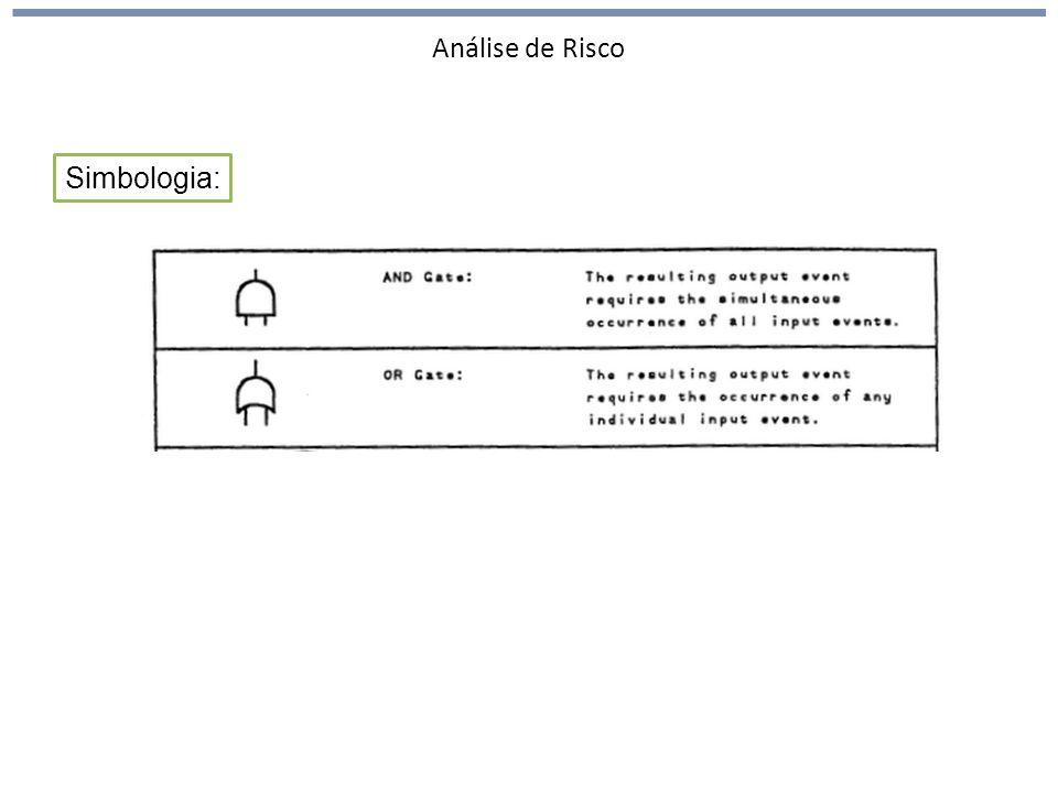Análise de Risco Simbologia: