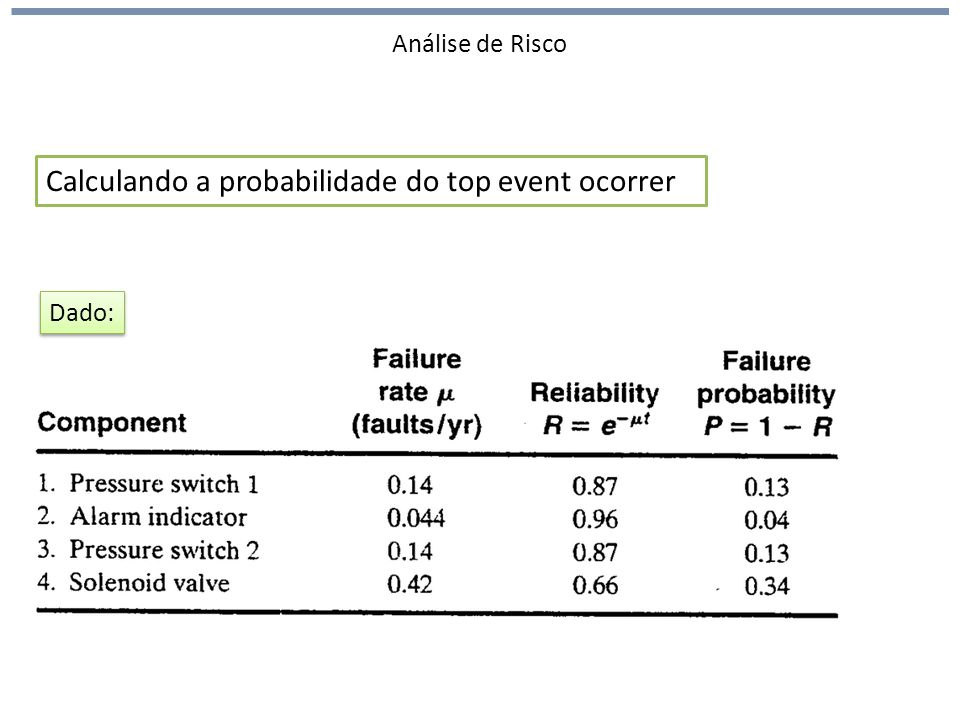 Calculando a probabilidade do top event ocorrer