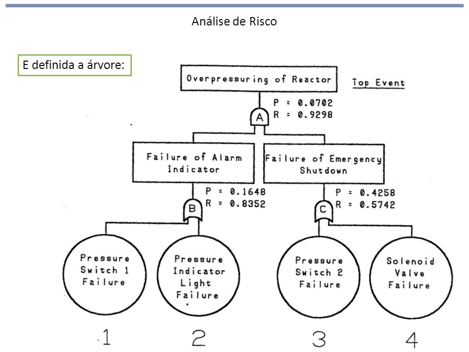 Análise de Risco E definida a árvore: