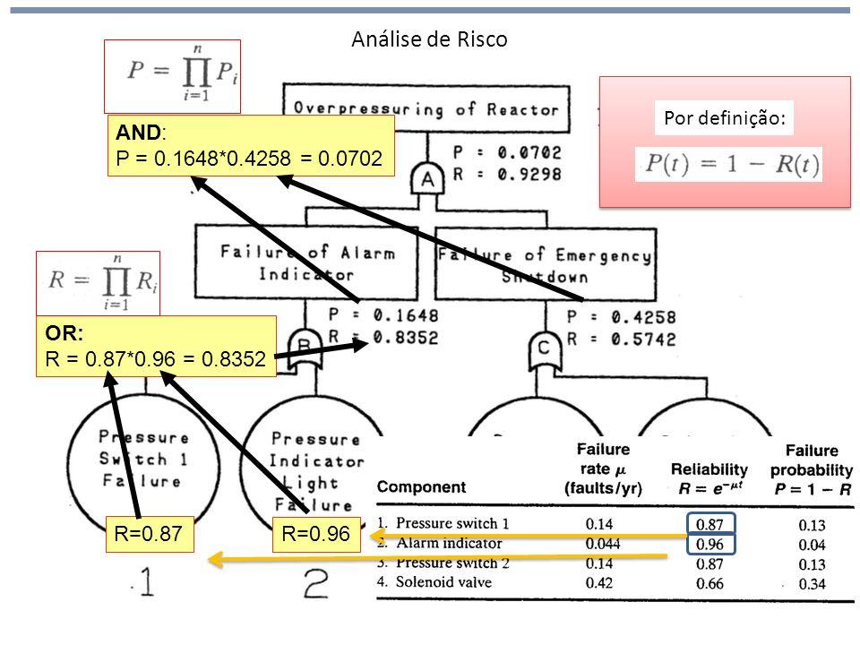 Análise de Risco Por definição: AND: P = 0.1648*0.4258 = 0.0702 OR: