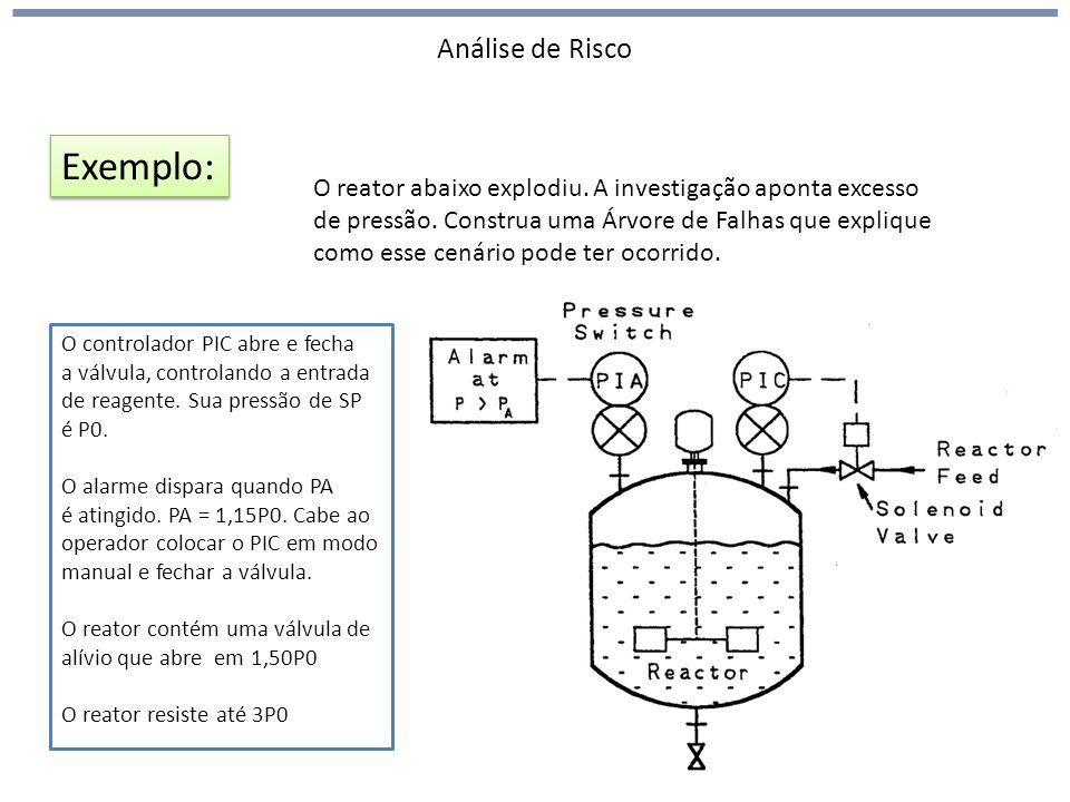 Exemplo: Análise de Risco