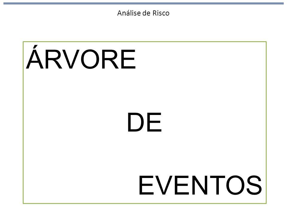 Análise de Risco ÁRVORE DE EVENTOS