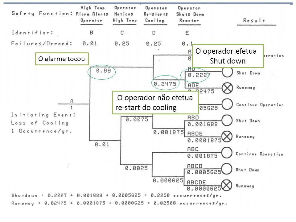 Análise de Risco O operador efetua Shut down O operador não efetua
